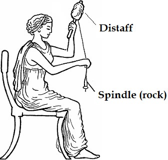 Spinning with spindle and distaff.
